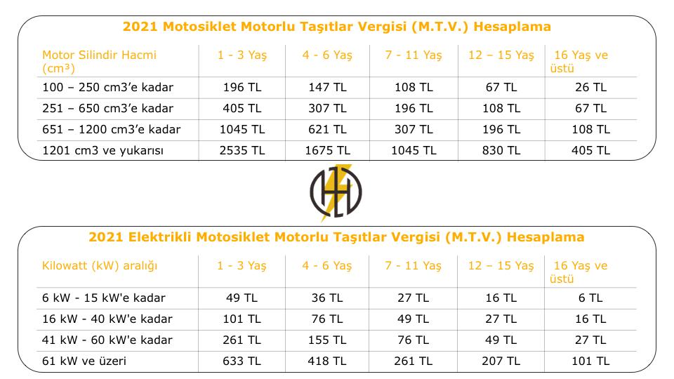 2021 Motosiklet Motorlu Taşitlar Vergisi ve Elektrikli Motosiklet MTV Hesaplama Motodeks