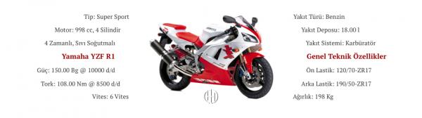 Yamaha YZF R1 (1998 - 2001) - Motodeks