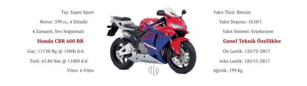 Honda CBR 600 RR (2003 - 2006) - Motodeks
