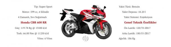 Honda CBR 600 RR (2007 - 2012) - Motodeks
