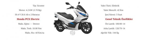 Honda PCX Electric (2018 - XXXX) - Motodeks
